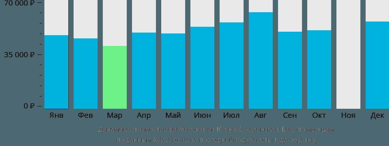 Динамика стоимости авиабилетов из Южно-Сахалинска в Баку по месяцам