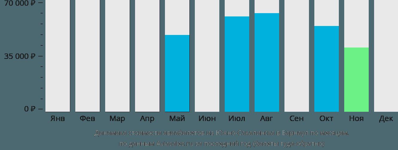 Динамика стоимости авиабилетов из Южно-Сахалинска в Барнаул по месяцам