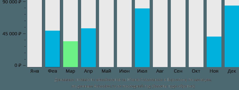Динамика стоимости авиабилетов из Южно-Сахалинска в Барселону по месяцам