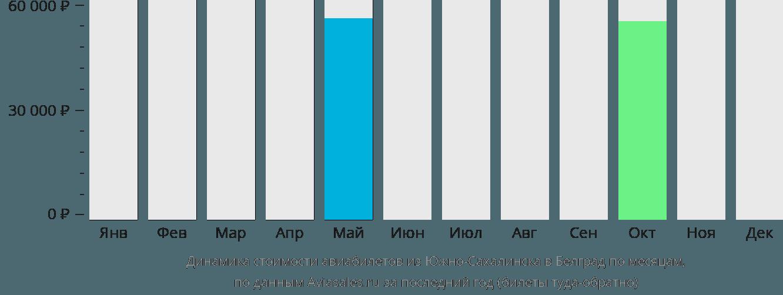 Динамика стоимости авиабилетов из Южно-Сахалинска в Белград по месяцам