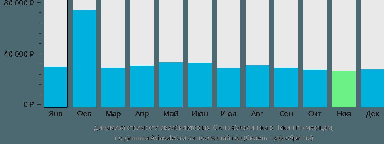 Динамика стоимости авиабилетов из Южно-Сахалинска в Пекин по месяцам