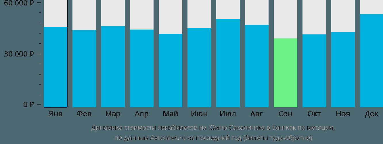 Динамика стоимости авиабилетов из Южно-Сахалинска в Бангкок по месяцам
