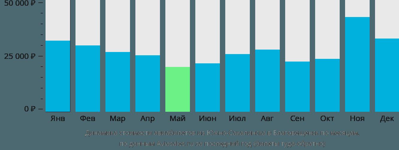 Динамика стоимости авиабилетов из Южно-Сахалинска в Благовещенск по месяцам