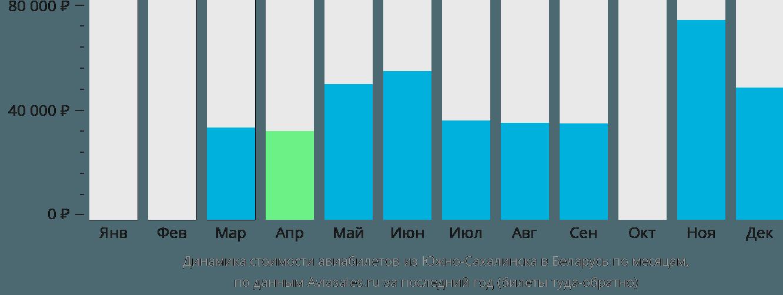 Динамика стоимости авиабилетов из Южно-Сахалинска в Беларусь по месяцам