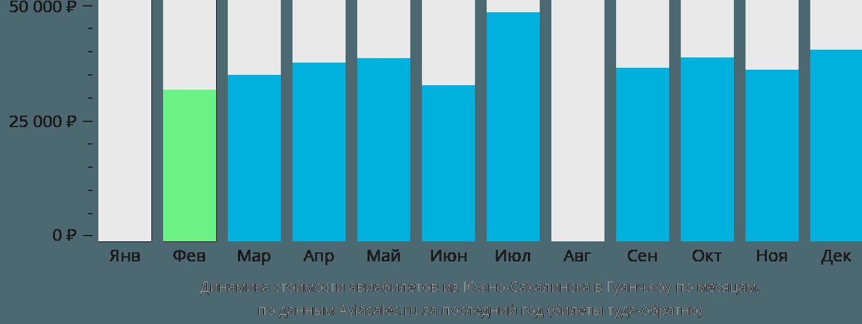 Динамика стоимости авиабилетов из Южно-Сахалинска в Гуанчжоу по месяцам