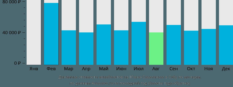 Динамика стоимости авиабилетов из Южно-Сахалинска в Себу по месяцам