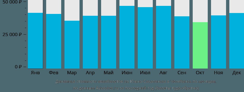 Динамика стоимости авиабилетов из Южно-Сахалинска в Челябинск по месяцам