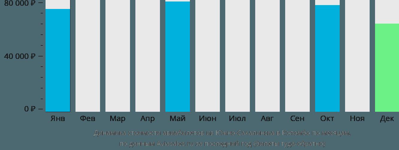 Динамика стоимости авиабилетов из Южно-Сахалинска в Коломбо по месяцам
