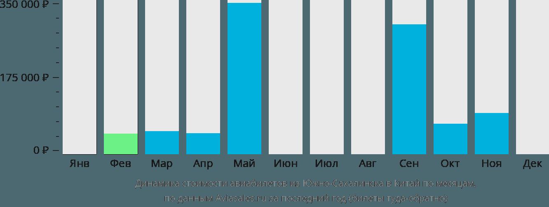 Динамика стоимости авиабилетов из Южно-Сахалинска в Китай по месяцам