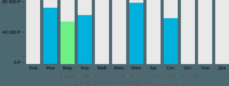Динамика стоимости авиабилетов из Южно-Сахалинска в Дели по месяцам