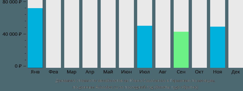 Динамика стоимости авиабилетов из Южно-Сахалинска в Германию по месяцам