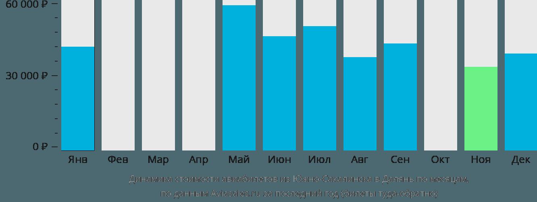 Динамика стоимости авиабилетов из Южно-Сахалинска в Далянь по месяцам