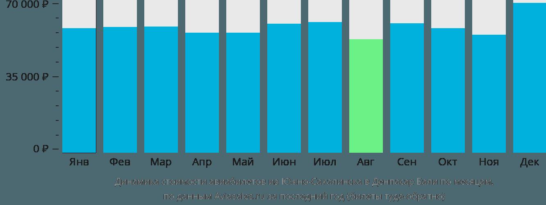 Динамика стоимости авиабилетов из Южно-Сахалинска в Денпасар Бали по месяцам