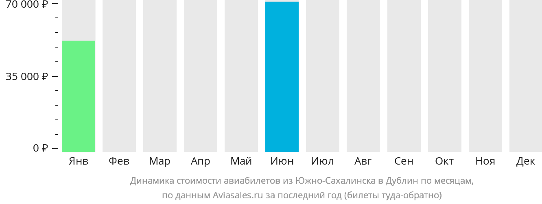 Динамика стоимости авиабилетов из Южно-Сахалинска в Дублин по месяцам