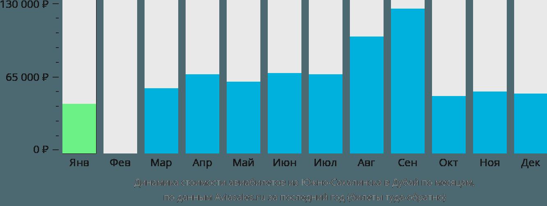 Динамика стоимости авиабилетов из Южно-Сахалинска в Дубай по месяцам
