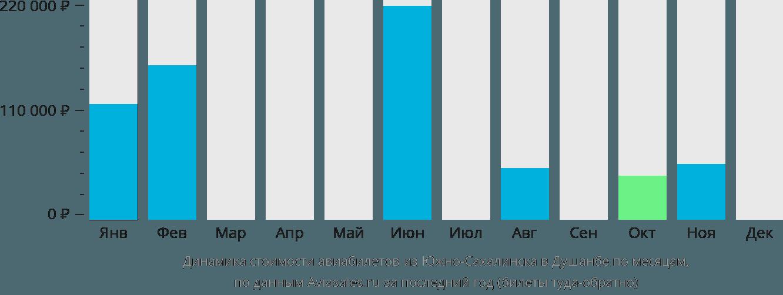 Динамика стоимости авиабилетов из Южно-Сахалинска в Душанбе по месяцам