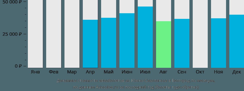 Динамика стоимости авиабилетов из Южно-Сахалинска в Белгород по месяцам
