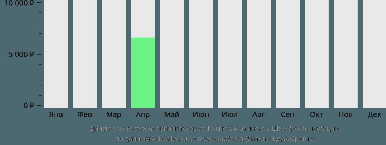 Динамика стоимости авиабилетов из Южно-Сахалинска в Шахтёрск по месяцам