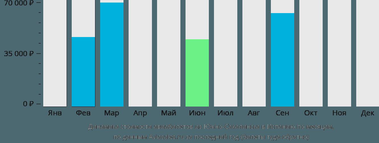 Динамика стоимости авиабилетов из Южно-Сахалинска в Испанию по месяцам