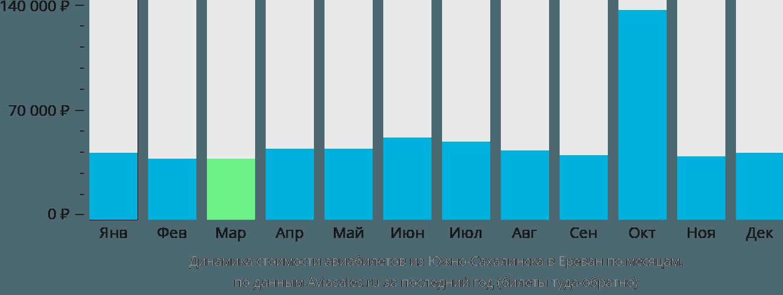 Динамика стоимости авиабилетов из Южно-Сахалинска в Ереван по месяцам