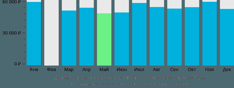 Динамика стоимости авиабилетов из Южно-Сахалинска в Фергану по месяцам