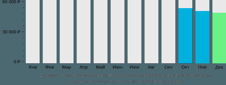 Динамика стоимости авиабилетов из Южно-Сахалинска во Франкфурт-на-Майне по месяцам