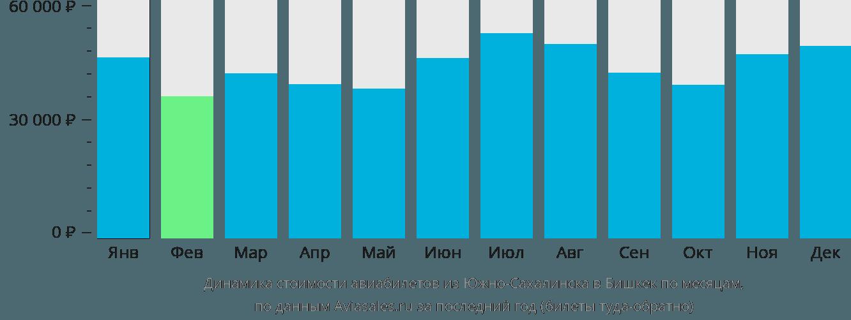 Динамика стоимости авиабилетов из Южно-Сахалинска в Бишкек по месяцам