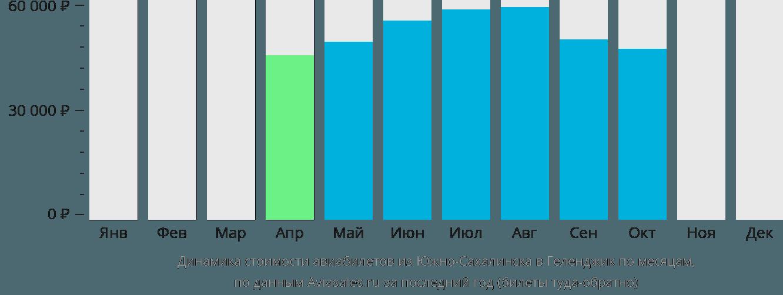 Динамика стоимости авиабилетов из Южно-Сахалинска в Геленджик по месяцам