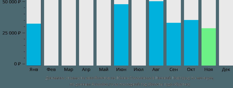 Динамика стоимости авиабилетов из Южно-Сахалинска в Нижний Новгород по месяцам