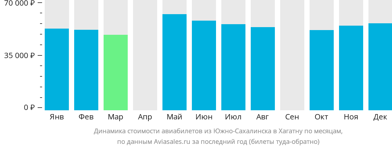 Динамика стоимости авиабилетов из Южно-Сахалинска в Хагатну по месяцам