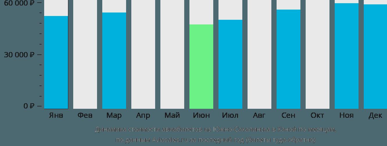 Динамика стоимости авиабилетов из Южно-Сахалинска в Ханой по месяцам