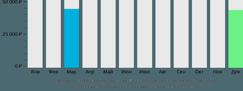 Динамика стоимости авиабилетов из Южно-Сахалинска в Хельсинки по месяцам
