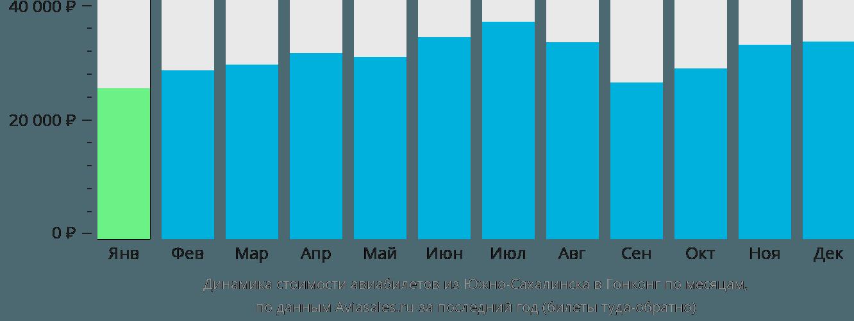 Динамика стоимости авиабилетов из Южно-Сахалинска в Гонконг по месяцам