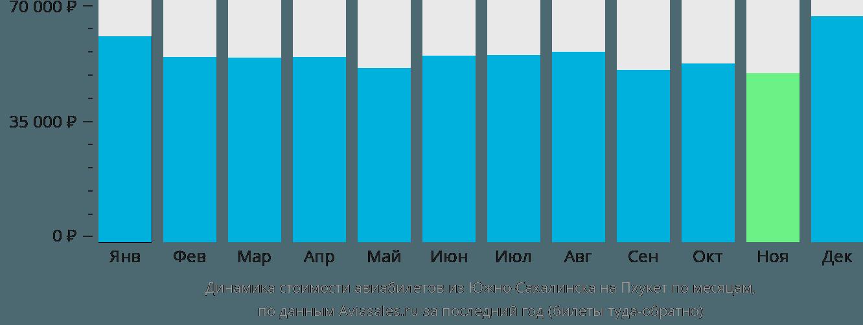 Динамика стоимости авиабилетов из Южно-Сахалинска на Пхукет по месяцам