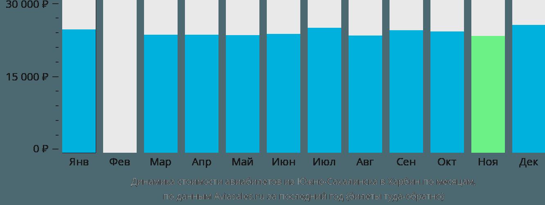 Динамика стоимости авиабилетов из Южно-Сахалинска в Харбин по месяцам