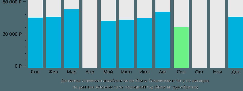 Динамика стоимости авиабилетов из Южно-Сахалинска в Читу по месяцам