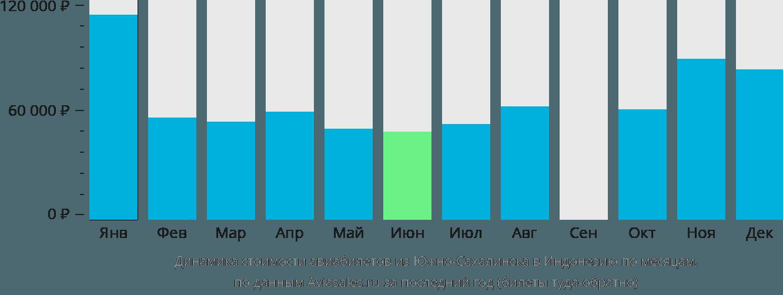 Динамика стоимости авиабилетов из Южно-Сахалинска в Индонезию по месяцам