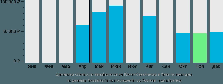 Динамика стоимости авиабилетов из Южно-Сахалинска в Киев по месяцам