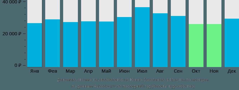 Динамика стоимости авиабилетов из Южно-Сахалинска в Иркутск по месяцам