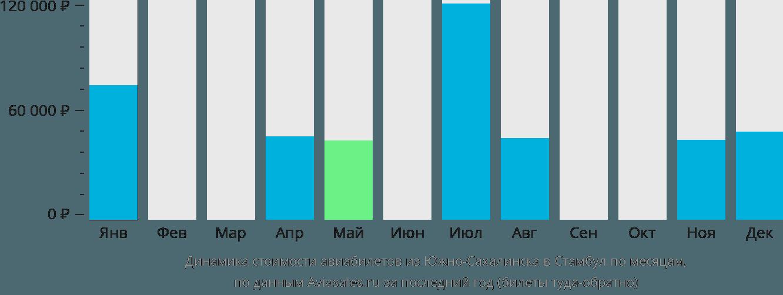 Динамика стоимости авиабилетов из Южно-Сахалинска в Стамбул по месяцам