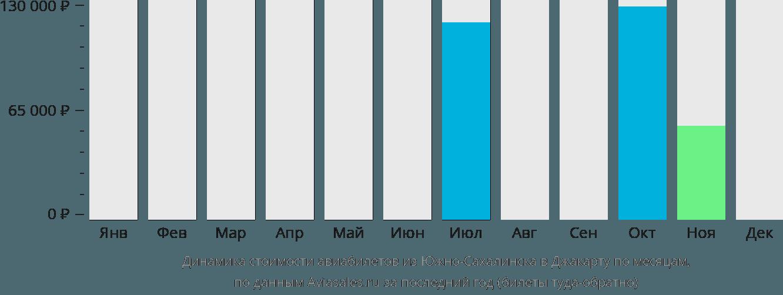 Динамика стоимости авиабилетов из Южно-Сахалинска в Джакарту по месяцам