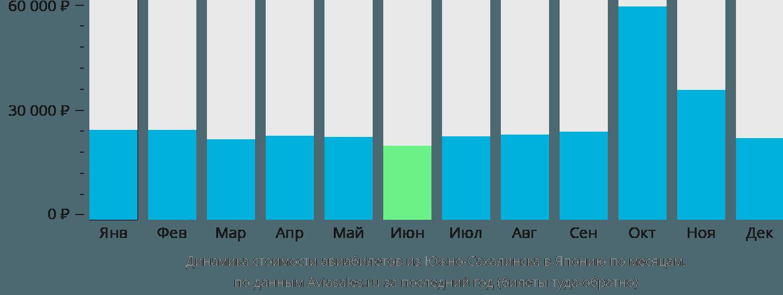 Динамика стоимости авиабилетов из Южно-Сахалинска в Японию по месяцам
