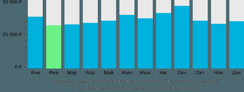 Динамика стоимости авиабилетов из Южно-Сахалинска в Калининград по месяцам