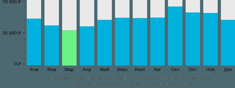 Динамика стоимости авиабилетов из Южно-Сахалинска в Кыргызстан по месяцам