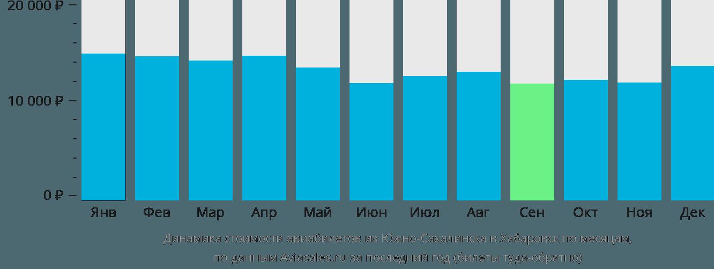 Динамика стоимости авиабилетов из Южно-Сахалинска в Хабаровск по месяцам