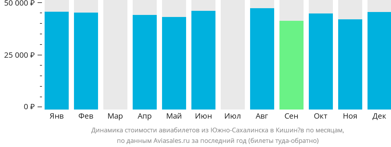 Динамика стоимости авиабилетов из Южно-Сахалинска в Кишинёв по месяцам