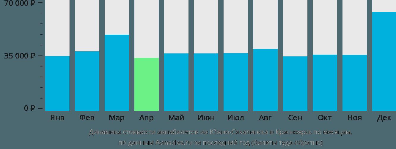Динамика стоимости авиабилетов из Южно-Сахалинска в Красноярск по месяцам
