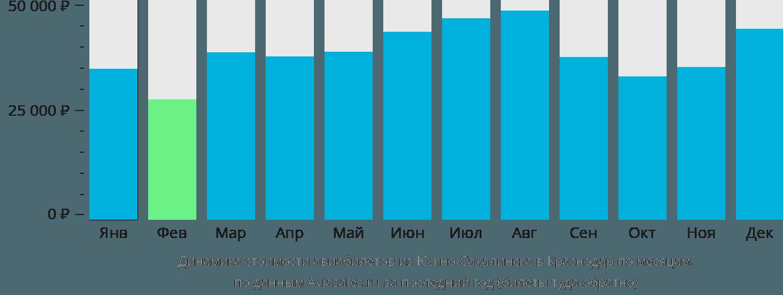 Динамика стоимости авиабилетов из Южно-Сахалинска в Краснодар по месяцам