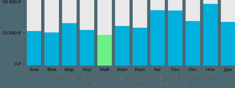 Динамика стоимости авиабилетов из Южно-Сахалинска в Южную Корею по месяцам