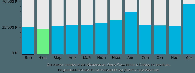 Динамика стоимости авиабилетов из Южно-Сахалинска в Самару по месяцам